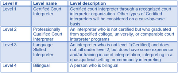 Changes to the BC Court Interpreter Program | Provincial Court of ...